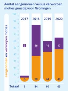 moties mijnbouw gaswinning per jaar